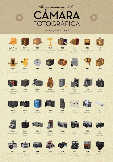 La Historia De La Fotografía Blog Fotobookers
